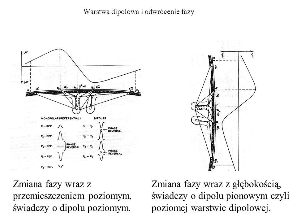 Warstwa dipolowa i odwrócenie fazy Zmiana fazy wraz z przemieszczeniem poziomym, świadczy o dipolu poziomym. Zmiana fazy wraz z głębokością, świadczy