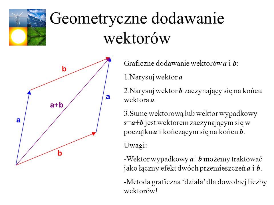 Geometryczne dodawanie wektorów Graficzne dodawanie wektorów a i b: 1.Narysuj wektor a 2.Narysuj wektor b zaczynający się na końcu wektora a. 3.Sumę w