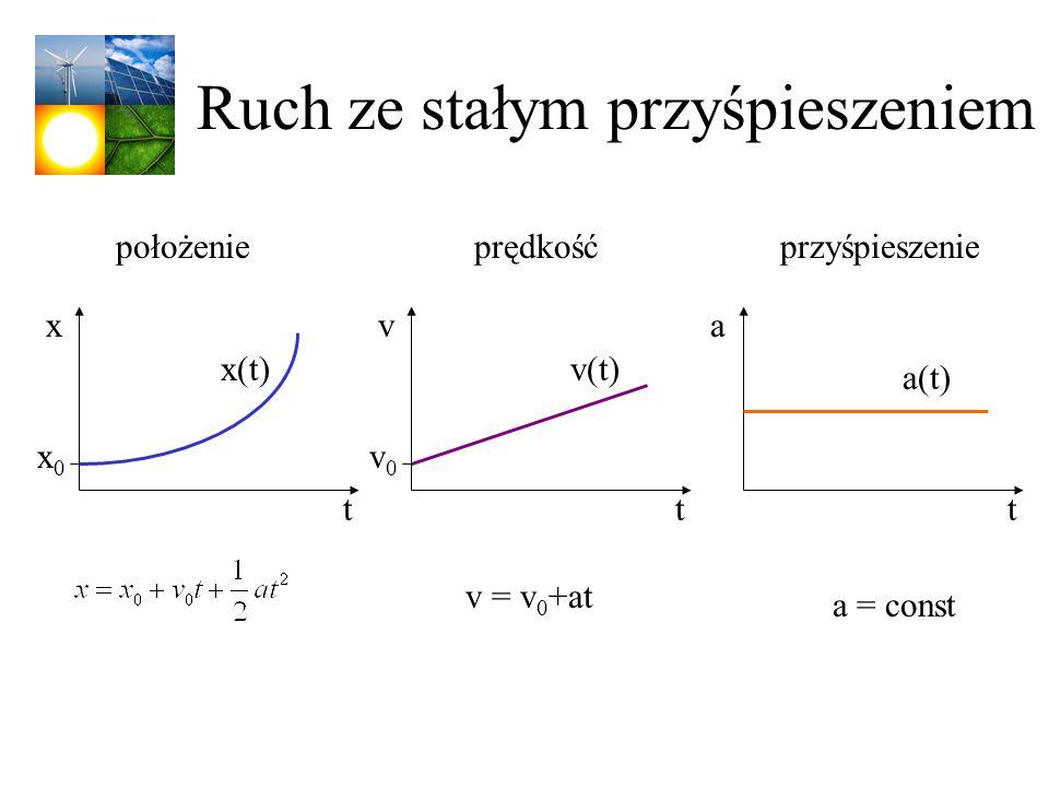 Ruch ze stałym przyśpieszeniem v = v 0 +at a = const t v(t) v0v0 v t x(t) x0x0 x t a(t) a położenieprędkośćprzyśpieszenie