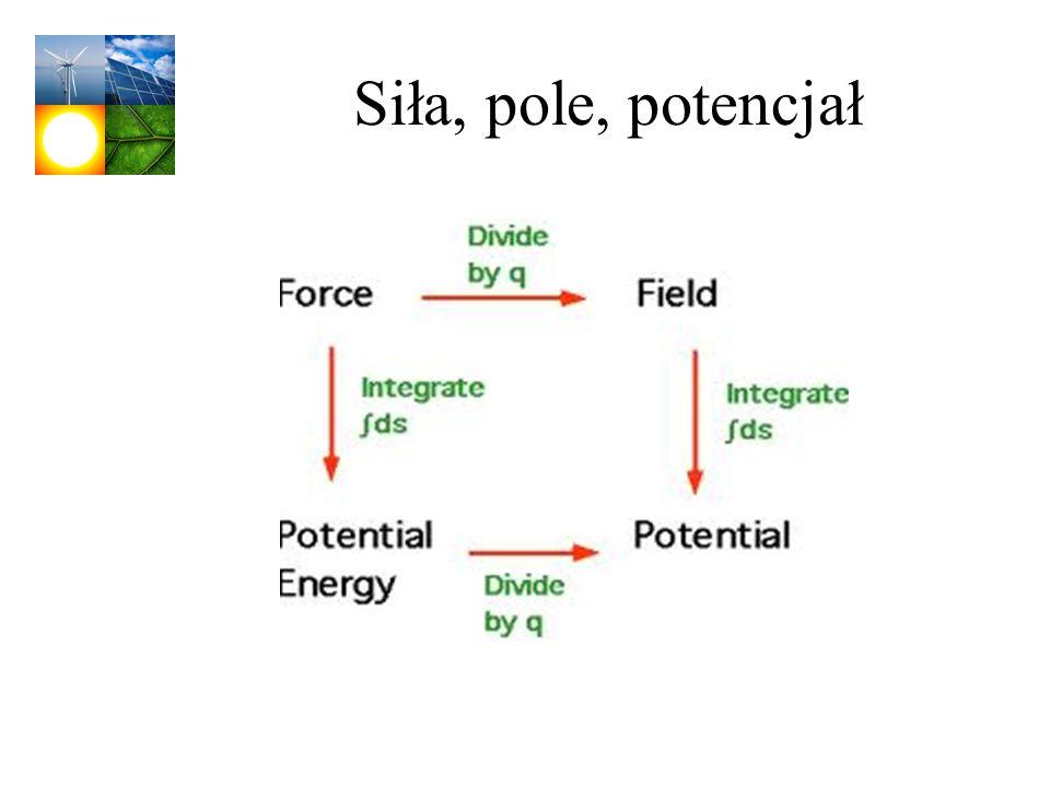 Siła, pole, potencjał