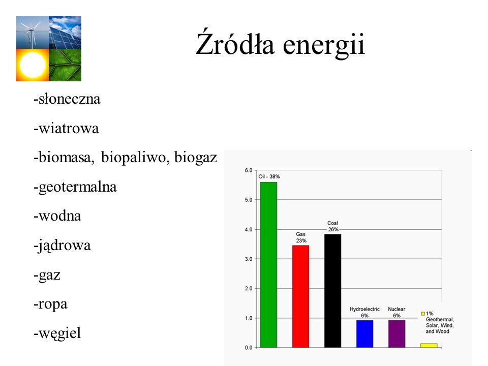 Źródła energii -słoneczna -wiatrowa -biomasa, biopaliwo, biogaz -geotermalna -wodna -jądrowa -gaz -ropa -węgiel