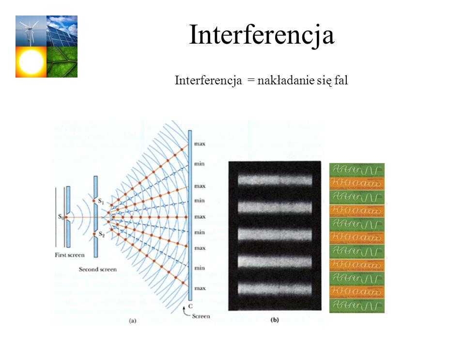 Interferencja Interferencja = nakładanie się fal