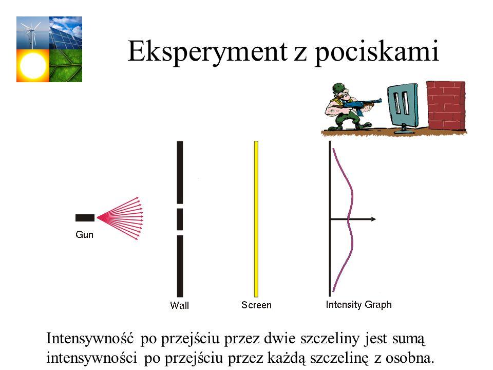 Eksperyment z pociskami Intensywność po przejściu przez dwie szczeliny jest sumą intensywności po przejściu przez każdą szczelinę z osobna.