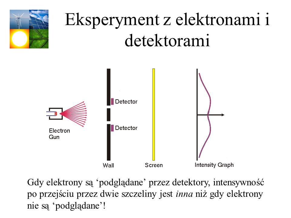Eksperyment z elektronami i detektorami Gdy elektrony są podglądane przez detektory, intensywność po przejściu przez dwie szczeliny jest inna niż gdy