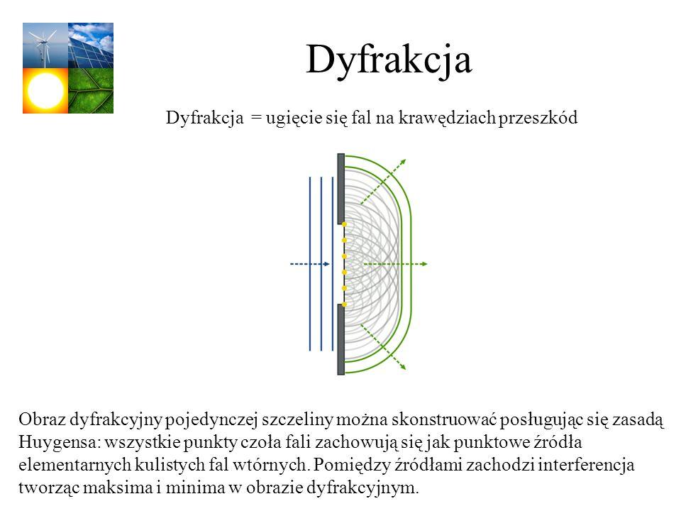 Dyfrakcja Obraz dyfrakcyjny pojedynczej szczeliny można skonstruować posługując się zasadą Huygensa: wszystkie punkty czoła fali zachowują się jak pun