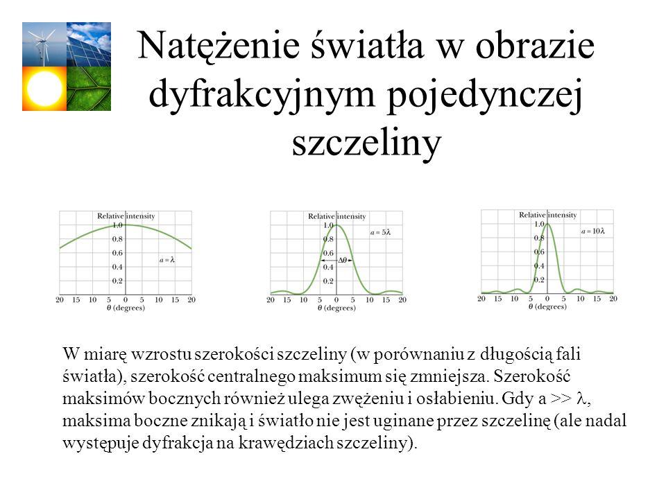Natężenie światła w obrazie dyfrakcyjnym pojedynczej szczeliny W miarę wzrostu szerokości szczeliny (w porównaniu z długością fali światła), szerokość