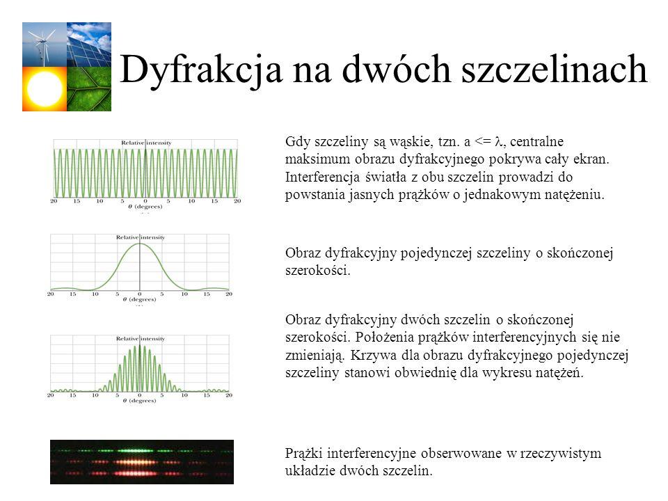 Dyfrakcja na dwóch szczelinach Gdy szczeliny są wąskie, tzn. a <=, centralne maksimum obrazu dyfrakcyjnego pokrywa cały ekran. Interferencja światła z