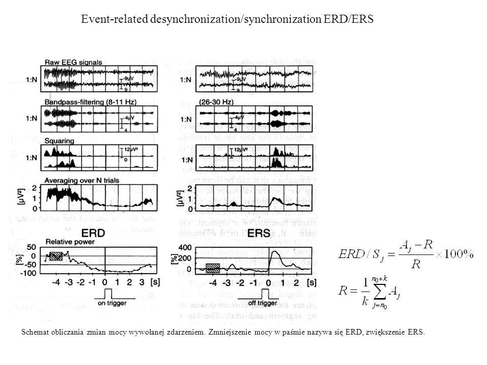 Event-related desynchronization/synchronization ERD/ERS Schemat obliczania zmian mocy wywołanej zdarzeniem. Zmniejszenie mocy w paśmie nazywa się ERD,