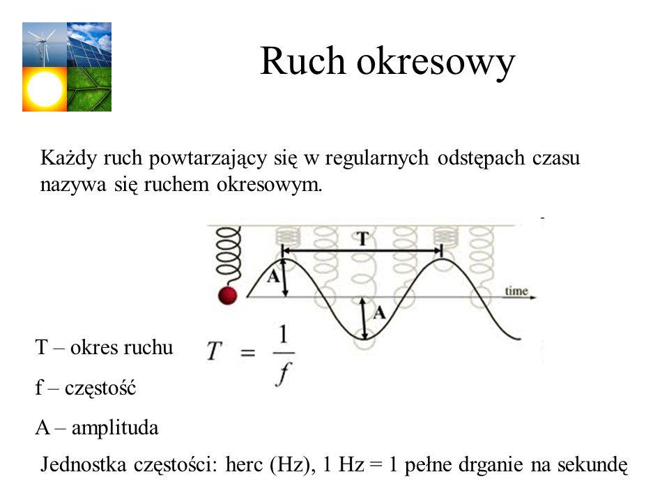 Ruch okresowy T – okres ruchu f – częstość A – amplituda Jednostka częstości: herc (Hz), 1 Hz = 1 pełne drganie na sekundę Każdy ruch powtarzający się