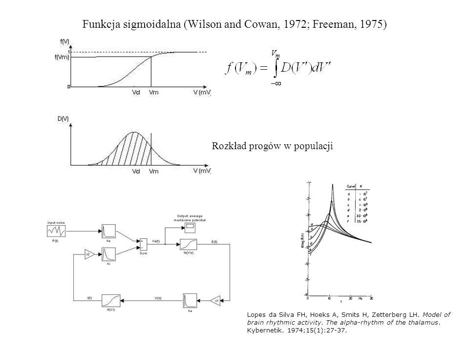 Funkcja sigmoidalna (Wilson and Cowan, 1972; Freeman, 1975) Rozkład progów w populacji Lopes da Silva FH, Hoeks A, Smits H, Zetterberg LH. Model of br