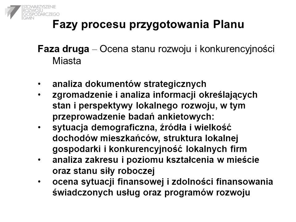 Fazy procesu przygotowania Planu Faza druga – Ocena stanu rozwoju i konkurencyjności Miasta analiza dokumentów strategicznych zgromadzenie i analiza i
