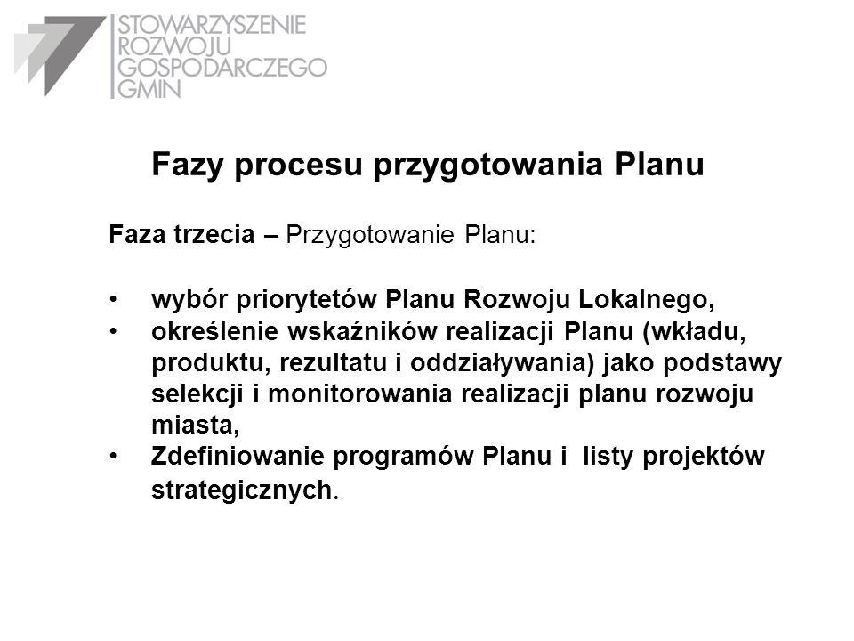 Fazy procesu przygotowania Planu Faza trzecia – Przygotowanie Planu: wybór priorytetów Planu Rozwoju Lokalnego, określenie wskaźników realizacji Planu