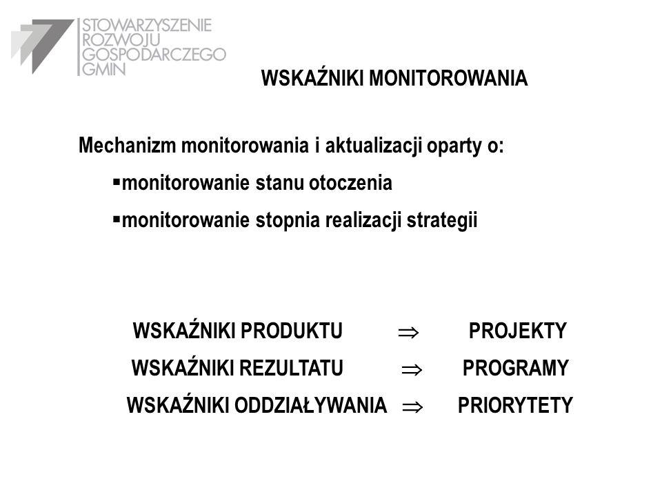 PRIORYTETY PLANU ROZWOJU LOKALNEGO ( Kryteria ) Waga 1.