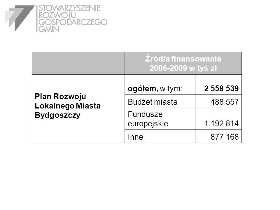 Źródła finansowania 2006-2009 w tyś zł Plan Rozwoju Lokalnego Miasta Bydgoszczy ogółem, w tym:2 558 539 Budżet miasta488 557 Fundusze europejskie1 192