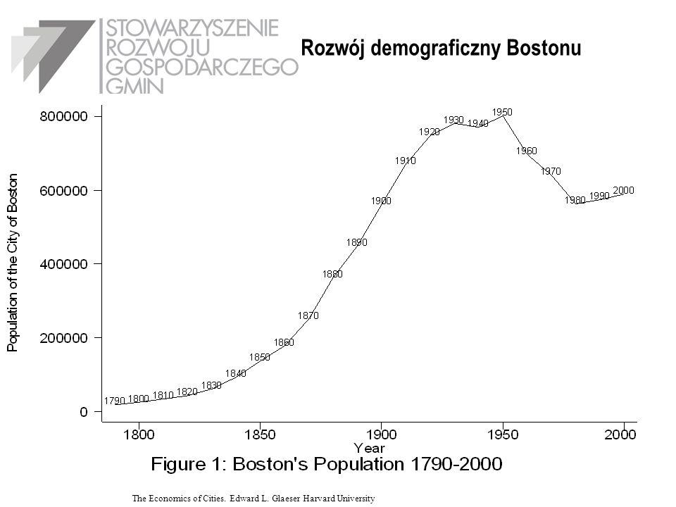 Rozwój demograficzny Bostonu The Economics of Cities. Edward L. Glaeser Harvard University