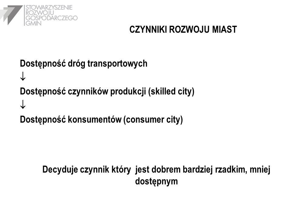 CZYNNIKI ROZWOJU MIAST Dostępność dróg transportowych Dostępność czynników produkcji (skilled city) Dostępność konsumentów (consumer city) Decyduje cz