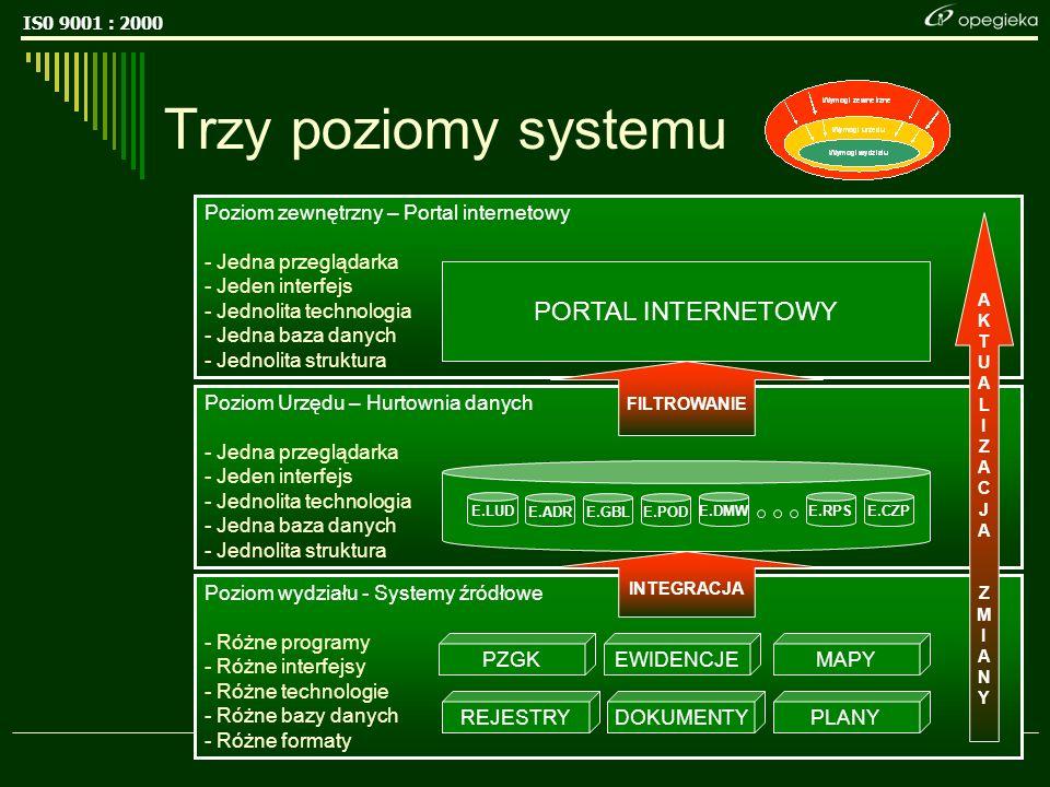 IS0 9001 : 2000 15 Poziom Urzędu – Hurtownia danych - Jedna przeglądarka - Jeden interfejs - Jednolita technologia - Jedna baza danych - Jednolita struktura Trzy poziomy systemu Poziom wydziału - Systemy źródłowe - Różne programy - Różne interfejsy - Różne technologie - Różne bazy danych - Różne formaty E.LUD E.PODE.ADRE.GBL E.DMWE.RPSE.CZP EWIDENCJEPZGKMAPY REJESTRYDOKUMENTYPLANY Poziom zewnętrzny – Portal internetowy - Jedna przeglądarka - Jeden interfejs - Jednolita technologia - Jedna baza danych - Jednolita struktura PORTAL INTERNETOWY FILTROWANIE INTEGRACJA AKTUALIZACJAZMIANYAKTUALIZACJAZMIANY