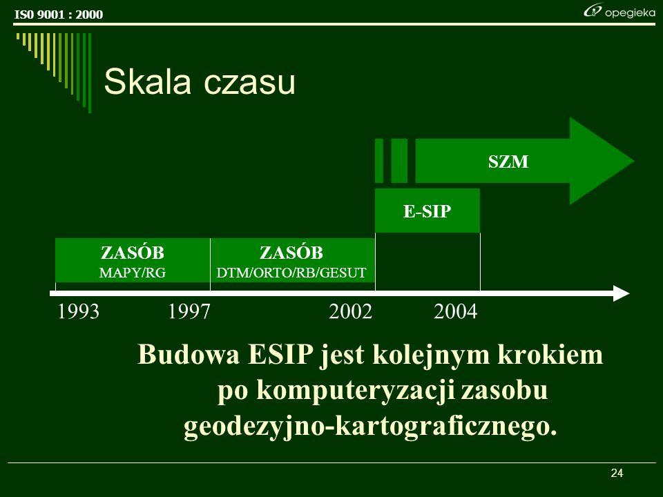 IS0 9001 : 2000 24 Skala czasu Budowa ESIP jest kolejnym krokiem po komputeryzacji zasobu geodezyjno-kartograficznego.
