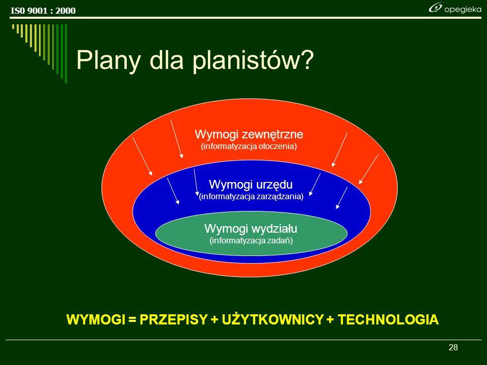 IS0 9001 : 2000 28 Wymogi zewnętrzne (informatyzacja otoczenia) Wymogi urzędu (informatyzacja zarządzania) Plany dla planistów.