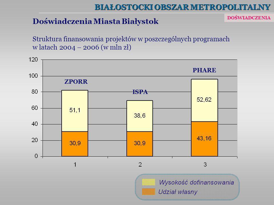 BIAŁOSTOCKI OBSZAR METROPOLITALNY Doświadczenia Miasta Białystok Struktura finansowania projektów w poszczególnych programach w latach 2004 – 2006 (w