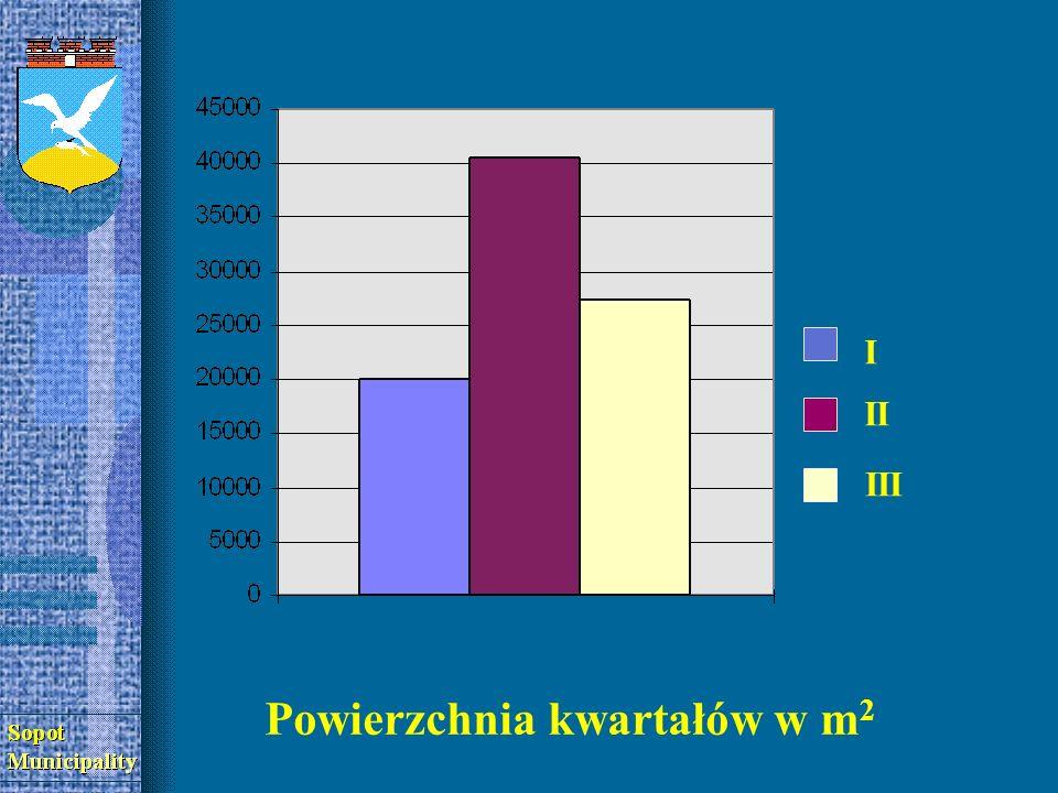 I I II III Liczba mieszkańców Liczba mieszkańców Pow.