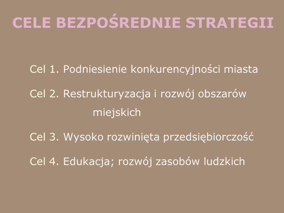 CELE BEZPOŚREDNIE STRATEGII Cel 1. Podniesienie konkurencyjności miasta Cel 2. Restrukturyzacja i rozwój obszarów miejskich Cel 3. Wysoko rozwinięta p