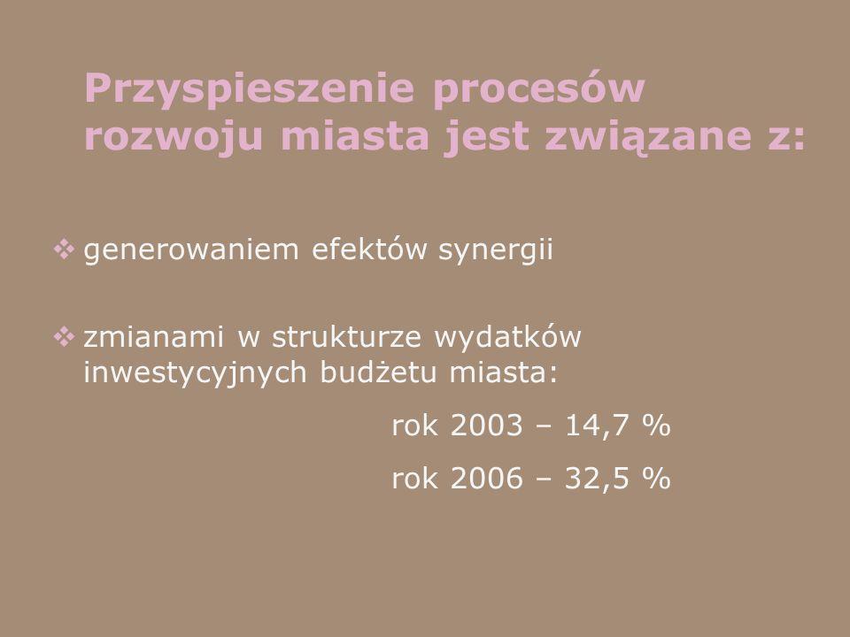 Przyspieszenie procesów rozwoju miasta jest związane z: generowaniem efektów synergii zmianami w strukturze wydatków inwestycyjnych budżetu miasta: ro