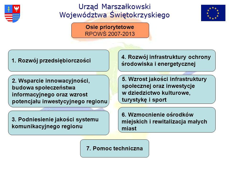 1. Rozwój przedsiębiorczości 2. Wsparcie innowacyjności, budowa społeczeństwa informacyjnego oraz wzrost potencjału inwestycyjnego regionu 3. Podniesi