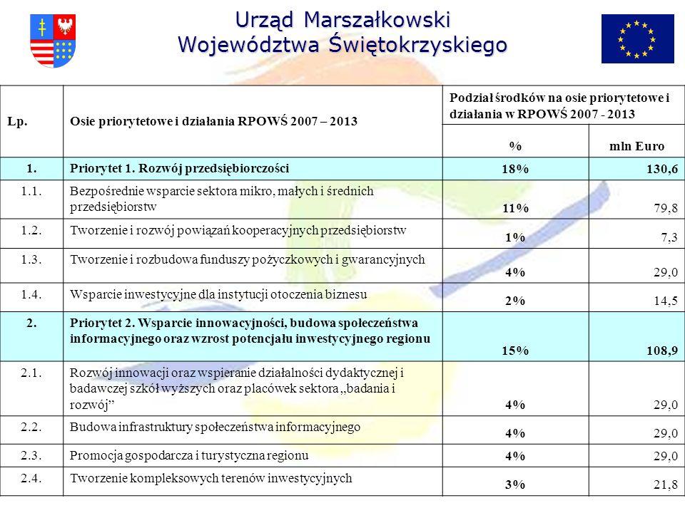 Lp.Osie priorytetowe i działania RPOWŚ 2007 – 2013 Podział środków na osie priorytetowe i działania w RPOWŚ 2007 - 2013 %mln Euro 1.Priorytet 1. Rozwó