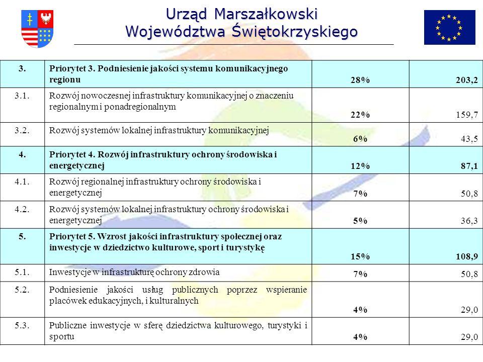 Urząd Marszałkowski Województwa Świętokrzyskiego 3.Priorytet 3. Podniesienie jakości systemu komunikacyjnego regionu28%203,2 3.1.Rozwój nowoczesnej in