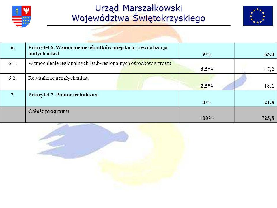 Urząd Marszałkowski Województwa Świętokrzyskiego 6.Priorytet 6. Wzmocnienie ośrodków miejskich i rewitalizacja małych miast9%65,3 6.1.Wzmocnienie regi
