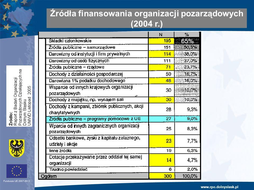 www.rpo.dolnyslask.pl Harmonogram i stan prac nad RPO (1) Źródła finansowania organizacji pozarządowych (2004 r.) 65%