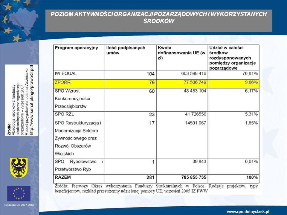 www.rpo.dolnyslask.pl POZIOM AKTYWNOŚCI ORGANIZACJI POZARZĄDOWYCH I WYKORZYSTANYCH ŚRODKÓW