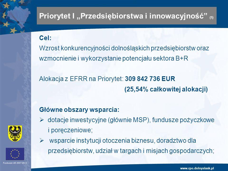 www.rpo.dolnyslask.pl Cel: Wzrost konkurencyjności dolnośląskich przedsiębiorstw oraz wzmocnienie i wykorzystanie potencjału sektora B+R Alokacja z EFRR na Priorytet: 309 842 736 EUR (25,54% całkowitej alokacji) Główne obszary wsparcia: dotacje inwestycyjne (głównie MSP), fundusze pożyczkowe i poręczeniowe; wsparcie instytucji otoczenia biznesu, doradztwo dla przedsiębiorstw, udział w targach i misjach gospodarczych; Priorytet I Przedsiębiorstwa i innowacyjność (1)