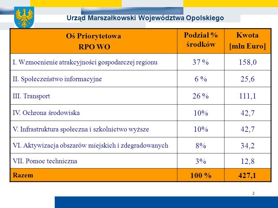 Urząd Marszałkowski Województwa Opolskiego 2 Oś Priorytetowa RPO WO Podział % środków Kwota [mln Euro] I. Wzmocnienie atrakcyjności gospodarczej regio