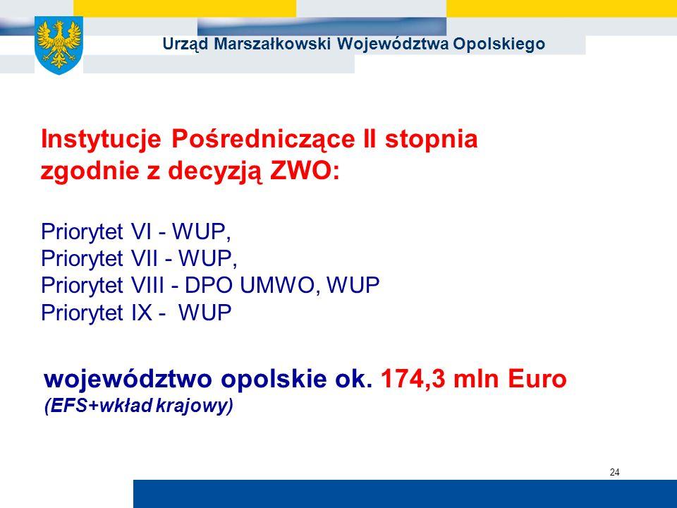 Urząd Marszałkowski Województwa Opolskiego 24 Instytucje Pośredniczące II stopnia zgodnie z decyzją ZWO: Priorytet VI - WUP, Priorytet VII - WUP, Prio