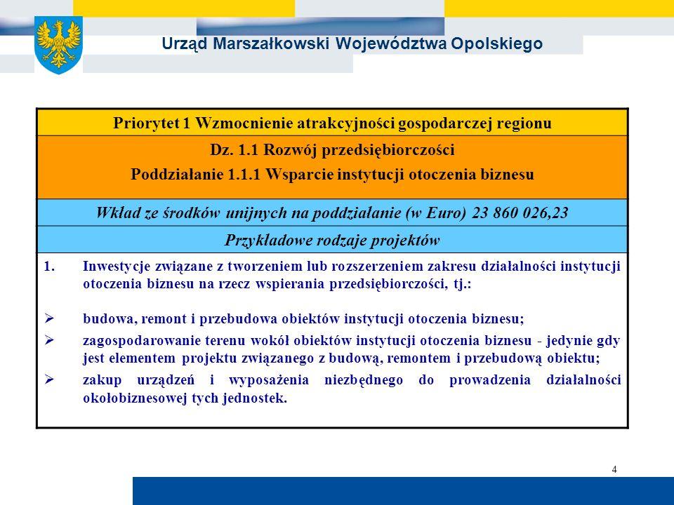 Urząd Marszałkowski Województwa Opolskiego 4 Priorytet 1 Wzmocnienie atrakcyjności gospodarczej regionu Dz. 1.1 Rozwój przedsiębiorczości Poddziałanie