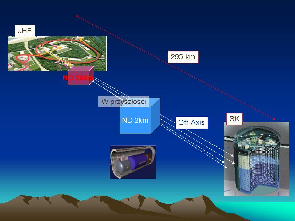 ND 280m ND 2km Off-Axis W przyszłości JHF SK 295 km