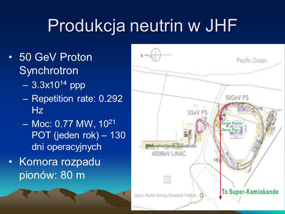 Produkcja neutrin w JHF 50 GeV Proton Synchrotron –3.3x10 14 ppp –Repetition rate: 0.292 Hz –Moc: 0.77 MW, 10 21 POT (jeden rok) – 130 dni operacyjnych Komora rozpadu pionów: 80 m