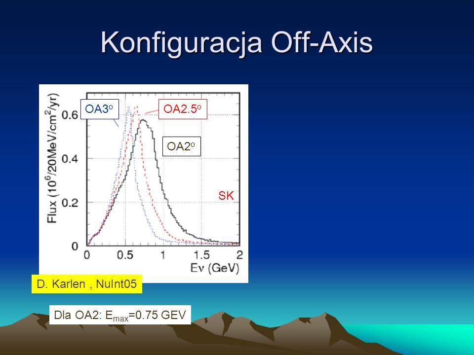 Konfiguracja Off-Axis OA3 o OA2.5 o OA2 o D. Karlen, NuInt05 Dla OA2: E max =0.75 GEV SK