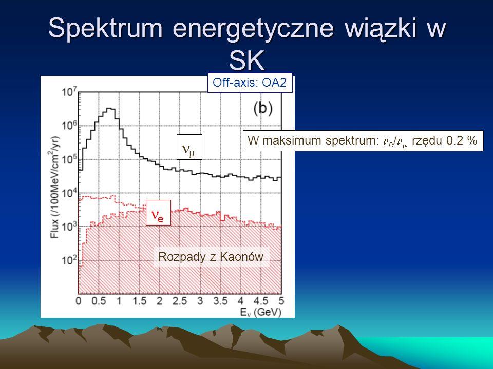 Spektrum energetyczne wiązki w SK Off-axis: OA2 e Rozpady z Kaonów W maksimum spektrum: e / rzędu 0.2 %