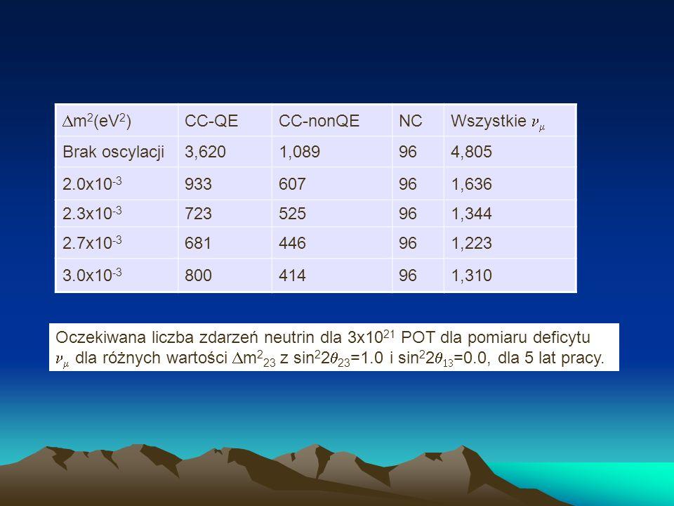 m 2 (eV 2 ) CC-QECC-nonQENC Wszystkie Brak oscylacji3,6201,089964,805 2.0x10 -3 933607961,636 2.3x10 -3 723525961,344 2.7x10 -3 681446961,223 3.0x10 -3 800414961,310 Oczekiwana liczba zdarzeń neutrin dla 3x10 21 POT dla pomiaru deficytu dla różnych wartości m 2 23 z sin 2 2 23 =1.0 i sin 2 2 =0.0, dla 5 lat pracy.