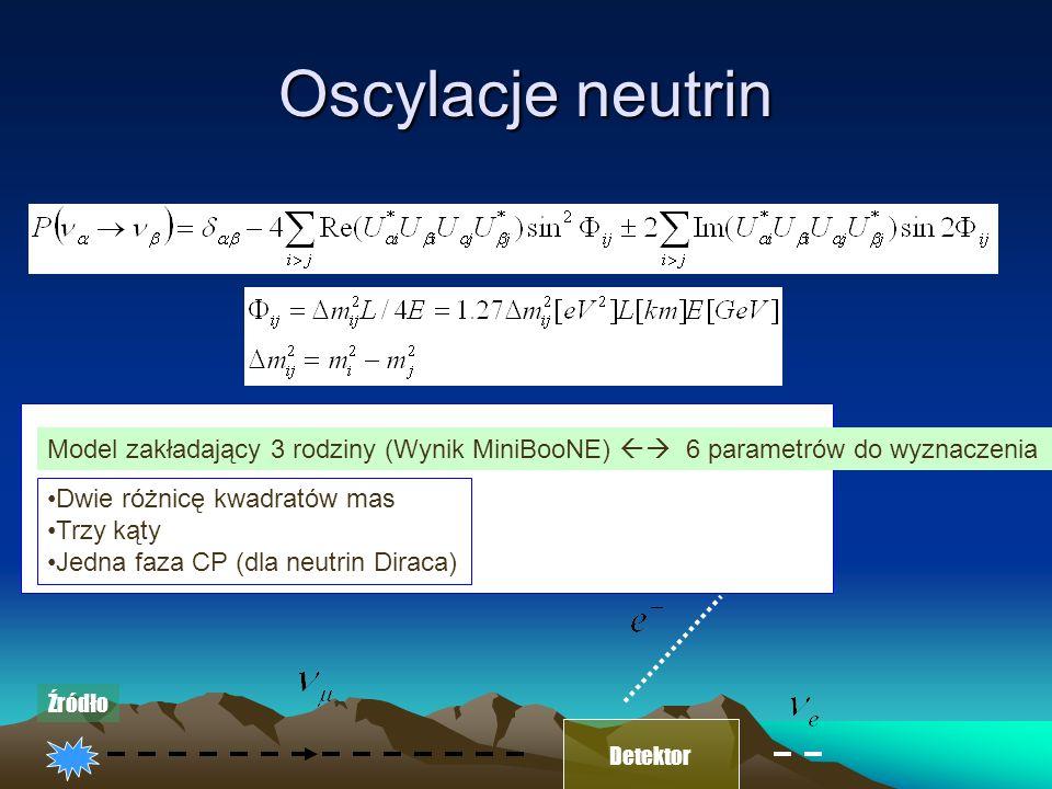 Oscylacje neutrin Model zakładający 3 rodziny (Wynik MiniBooNE) 6 parametrów do wyznaczenia Dwie różnicę kwadratów mas Trzy kąty Jedna faza CP (dla neutrin Diraca) Detektor Źródło