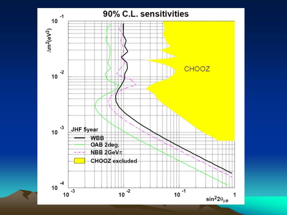 Jak oddziałuje neutrino T2K Oddziaływania w jądrze mają istotny wpływ na produkty końcowe!!.