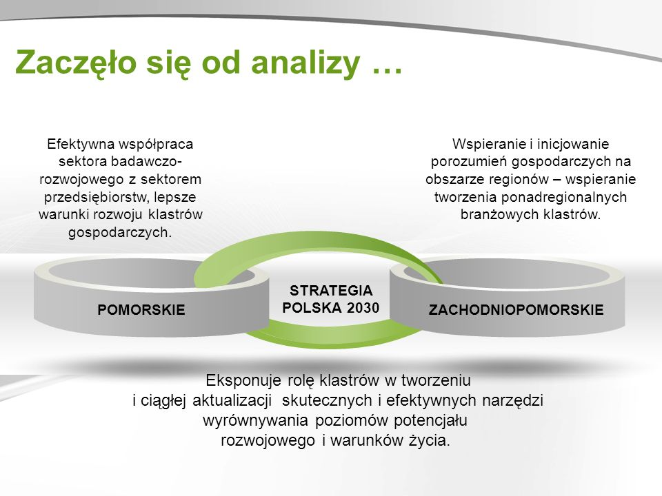 Zaczęło się od analizy … POMORSKIE STRATEGIA POLSKA 2030 ZACHODNIOPOMORSKIE Wspieranie i inicjowanie porozumień gospodarczych na obszarze regionów – wspieranie tworzenia ponadregionalnych branżowych klastrów.