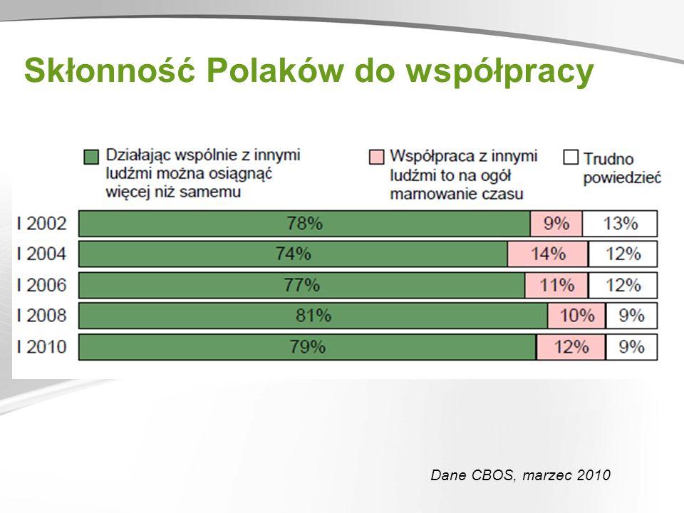Skłonność Polaków do współpracy Dane CBOS, marzec 2010