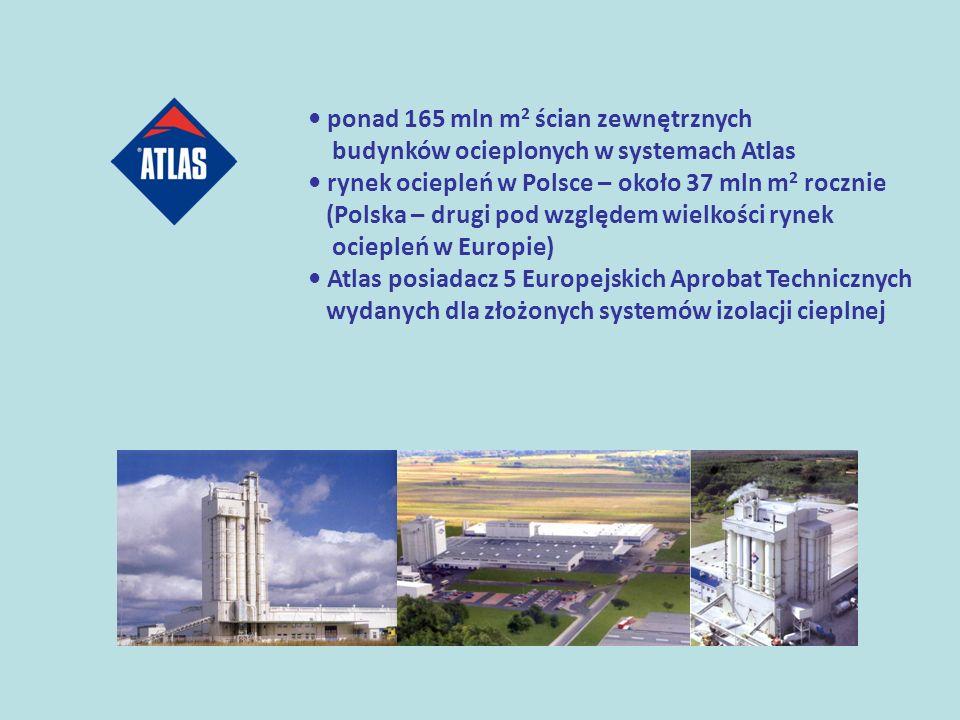 ponad 165 mln m 2 ścian zewnętrznych budynków ocieplonych w systemach Atlas rynek ociepleń w Polsce – około 37 mln m 2 rocznie (Polska – drugi pod wzg