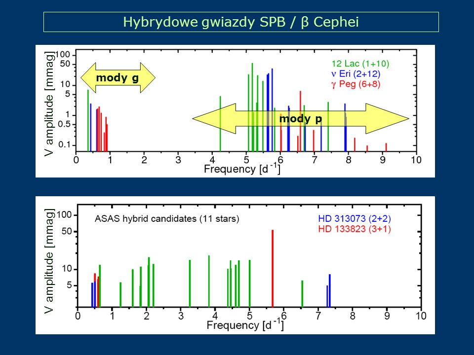 Hybrydowe gwiazdy SPB / β Cephei V amplitude [mmag] mody g mody p