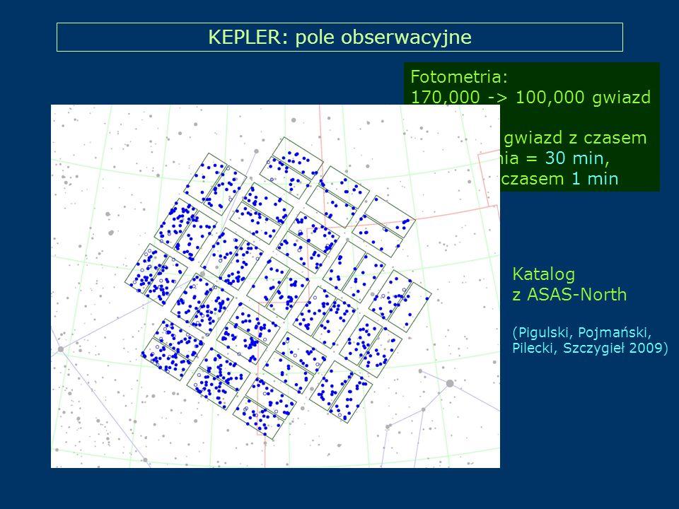 KEPLER: pole obserwacyjne Fotometria: 170,000 -> 100,000 gwiazd Większość gwiazd z czasem próbkowania = 30 min, niektóre z czasem 1 min Katalog z ASAS