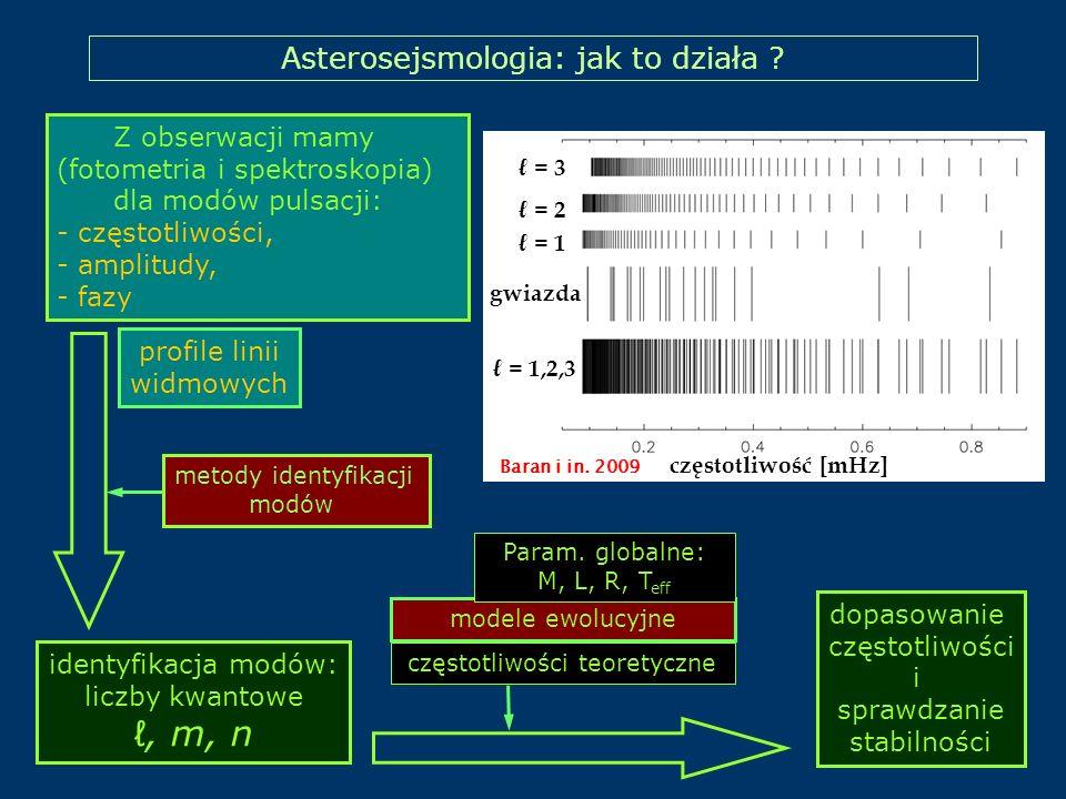 Asterosejsmologia: jak to działa ? Z obserwacji mamy (fotometria i spektroskopia) dla modów pulsacji: - częstotliwości, - amplitudy, - fazy dopasowani